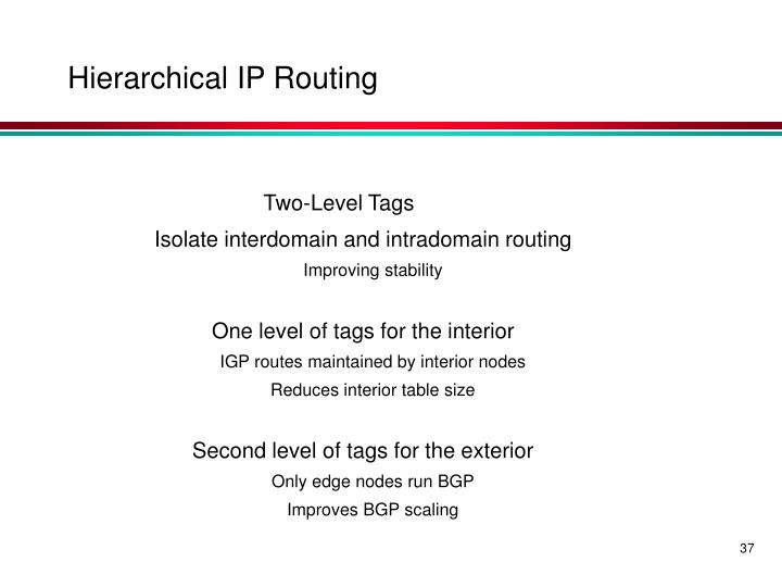 Hierarchical IP Routing