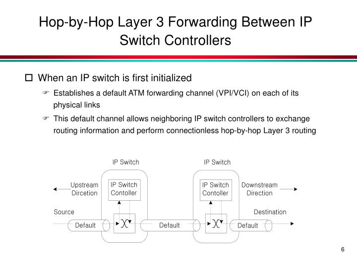 Hop-by-Hop Layer 3 Forwarding Between IP Switch Controllers