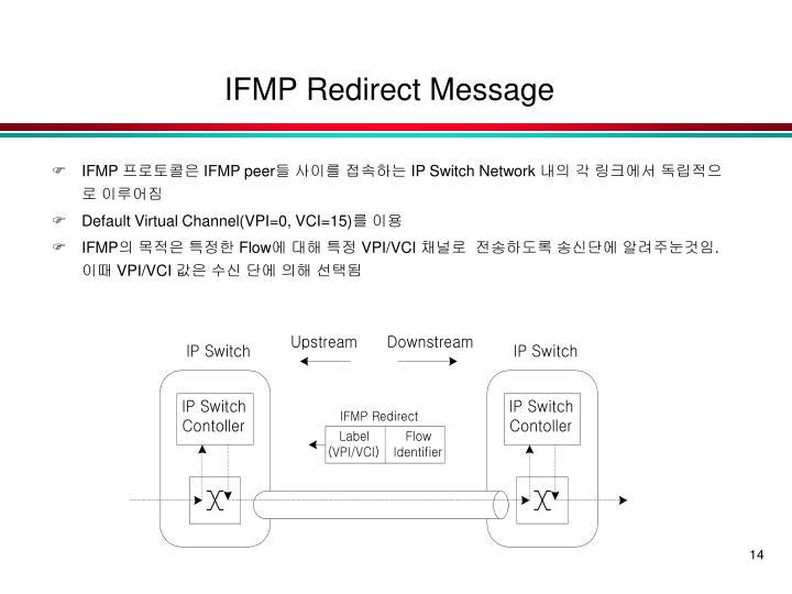 IFMP Redirect Message