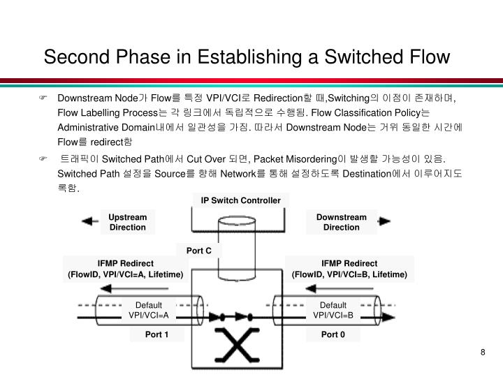 IP Switch Controller