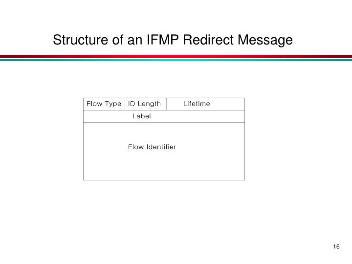 Structure of an IFMP Redirect Message