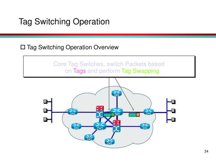 Core Tag Switches, switch Packets based