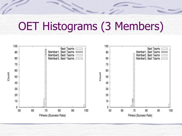 OET Histograms (3 Members)
