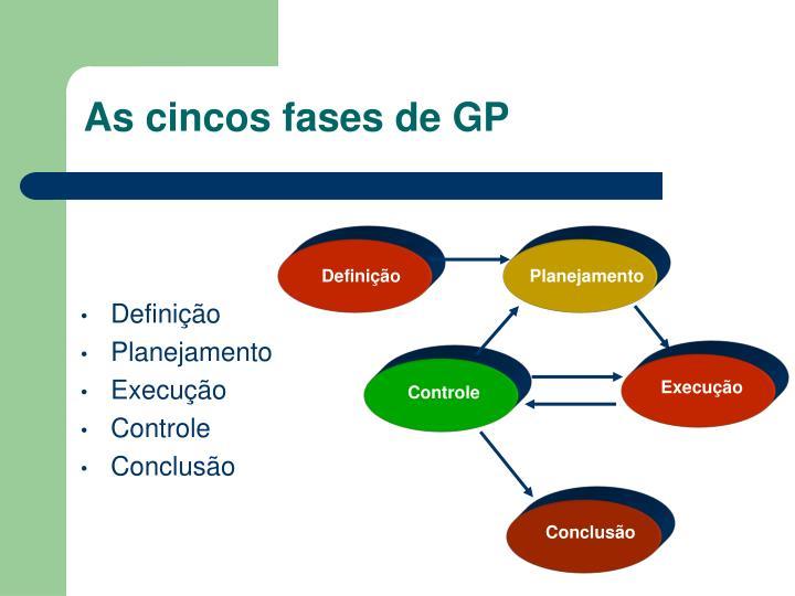 As cincos fases de GP