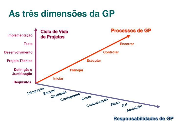 As três dimensões da GP