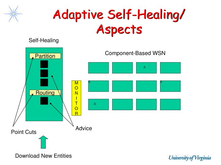 Adaptive Self-Healing/ Aspects