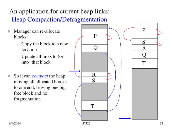 An application for current heap links: