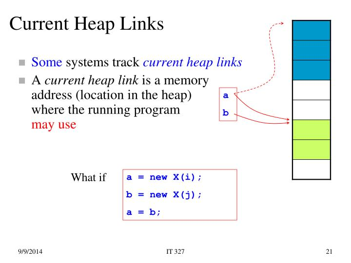 Current Heap Links