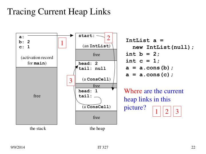 Tracing Current Heap Links