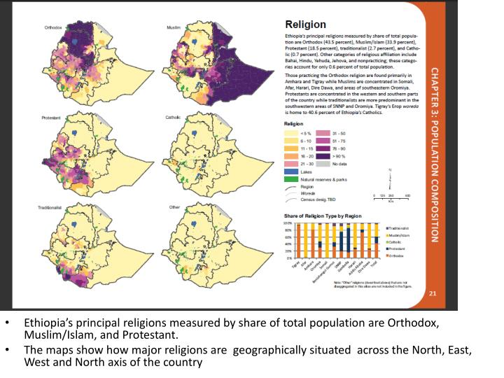 Ethiopia's principal religions measured by share of total population are Orthodox, Muslim/Islam, and Protestant.