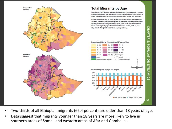 Two-thirds of all Ethiopian migrants (66.4 percent) are older than 18 years of age.