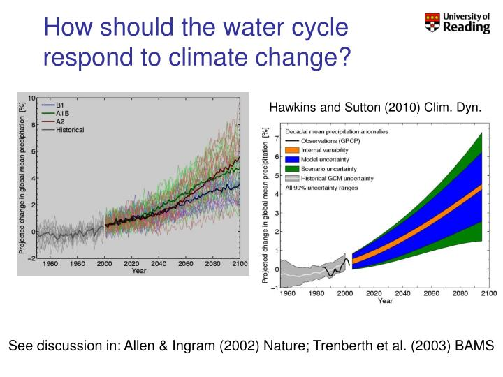 How should the water cycle respond to climate change?