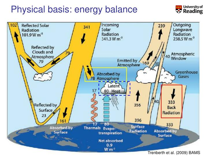 Physical basis: energy balance