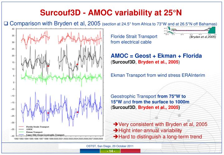 Surcouf3D - AMOC variability at 25°N