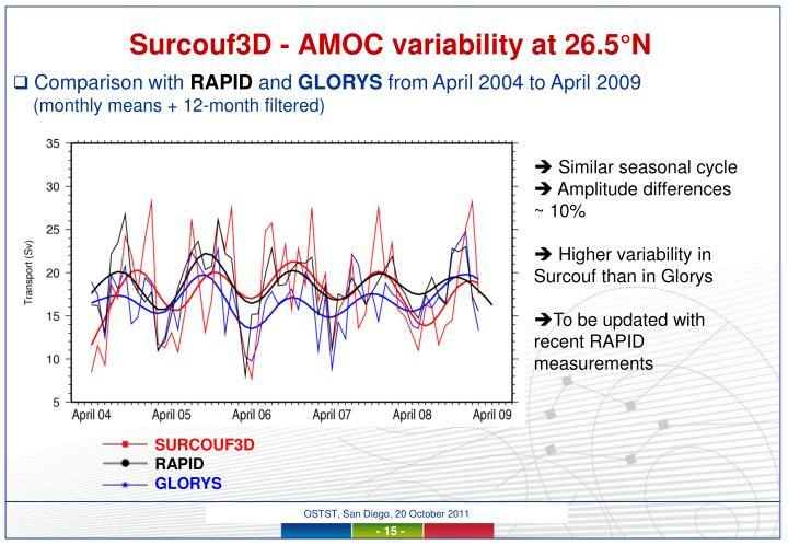 Surcouf3D - AMOC variability at 26.5°N