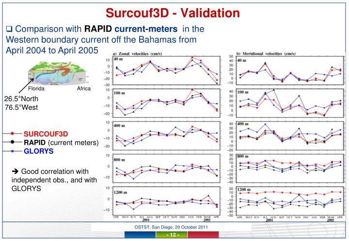 Surcouf3D - Validation