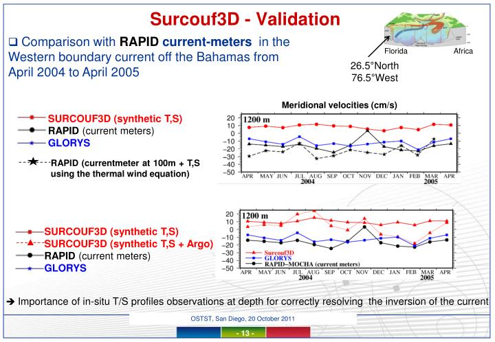 Surcouf3D - Validation