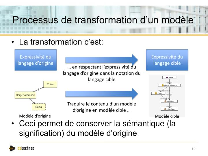 Processus de transformation d'un modèle
