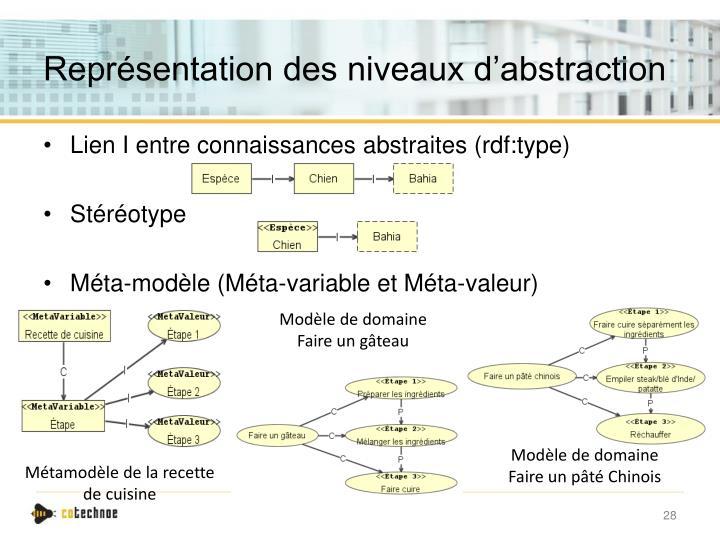 Représentation des niveaux d'abstraction