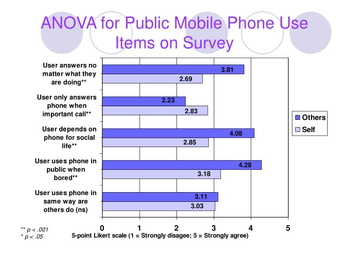 ANOVA for Public Mobile Phone Use Items on Survey