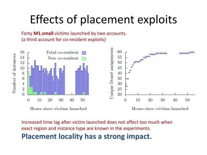 Effects of placement exploits