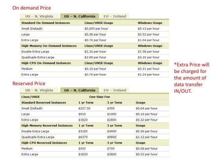 On demand Price