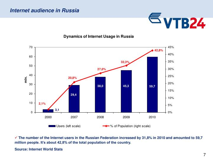 Internet audience in Russia