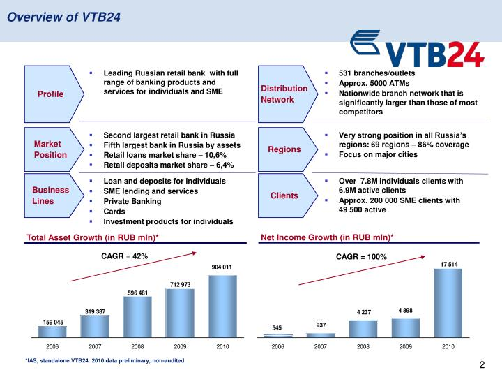 Overview of vtb24