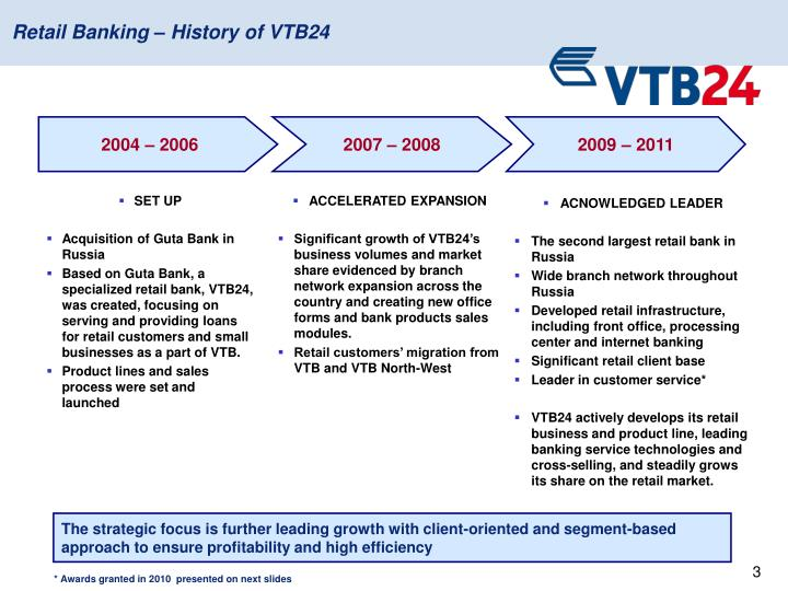 Retail Banking – History of VTB24