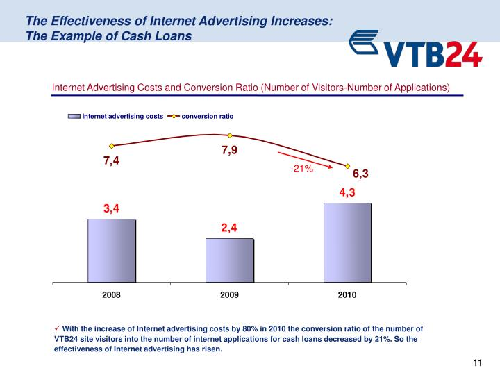 Internet Advertising Costs and Conversion Ratio (Number of Visitors-Number of Applications)