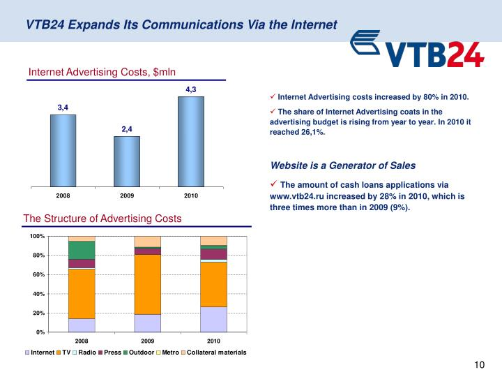 Internet Advertising Costs, $mln