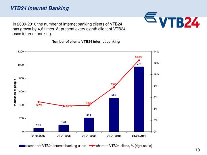 VTB24 Internet Banking