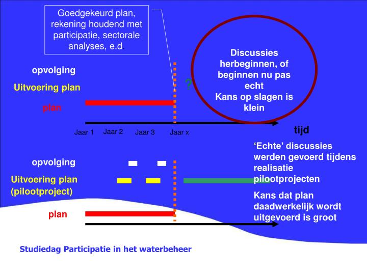 Goedgekeurd plan, rekening houdend met participatie, sectorale analyses, e.d