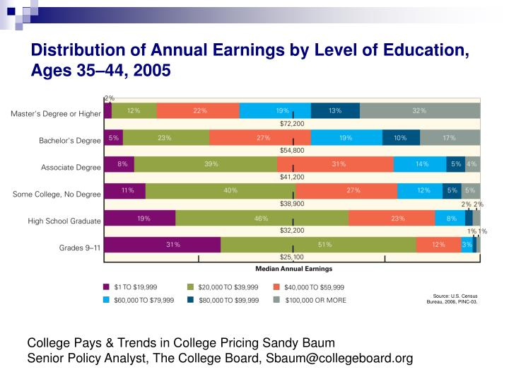 Distribution of Annual Earnings by Level of Education, Ages 35