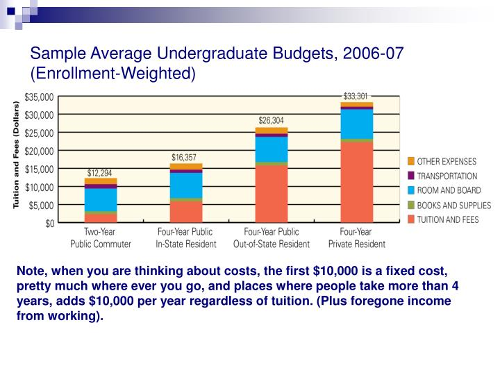 Sample Average Undergraduate Budgets, 2006-07 (Enrollment-Weighted)