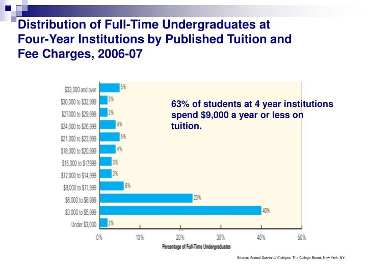 Distribution of Full-Time Undergraduates at