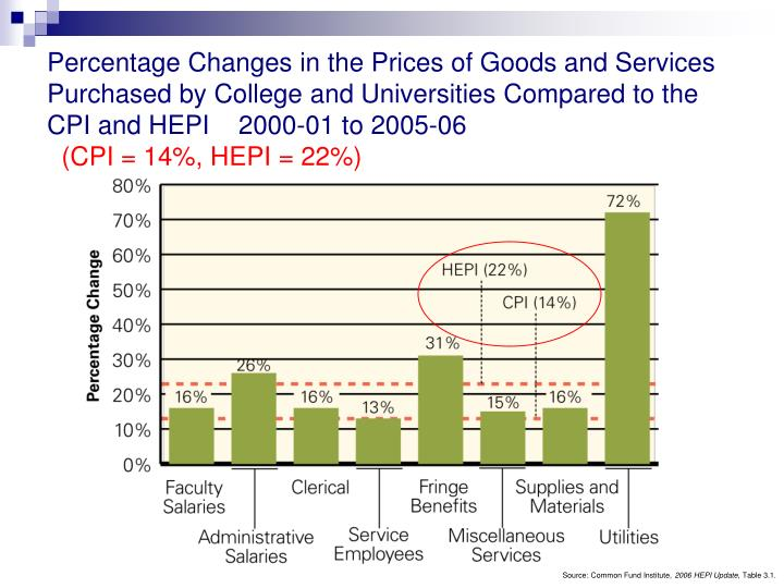 Percentage Changes in the Prices of Goods and Services Purchased by College and Universities Compare...