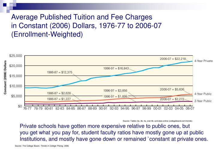 Average Published Tuition and Fee Charges