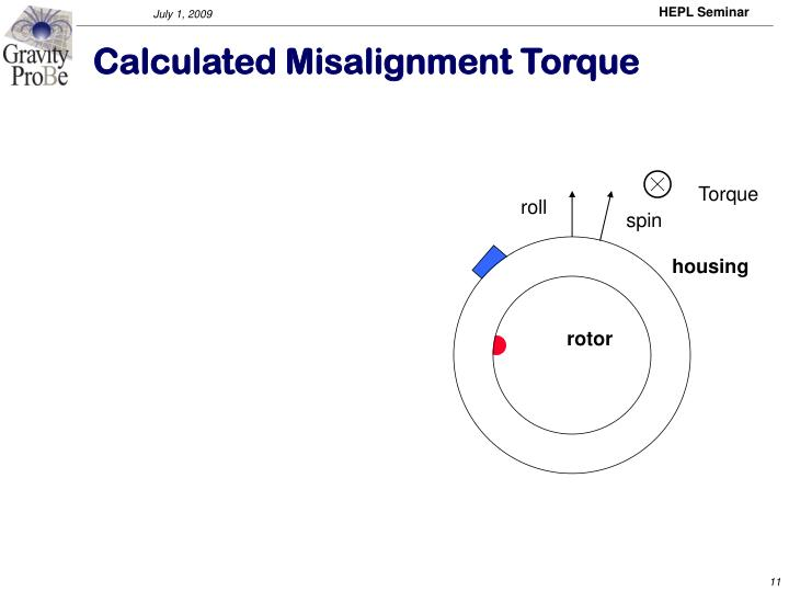 Calculated Misalignment Torque