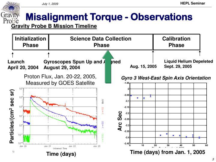 Gravity Probe B Mission Timeline