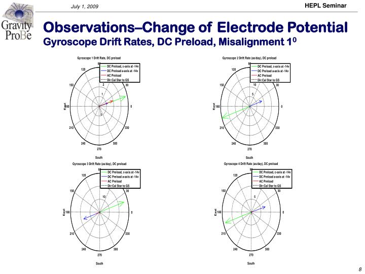 Observations–Change of Electrode Potential