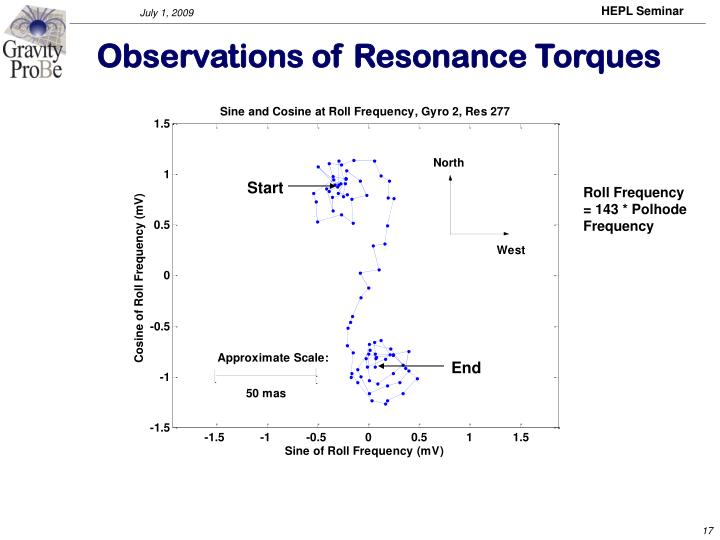Observations of Resonance Torques