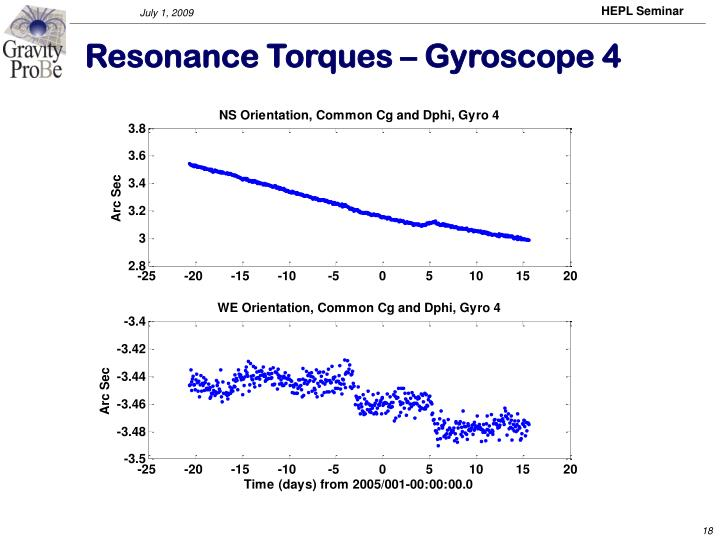 Resonance Torques – Gyroscope 4