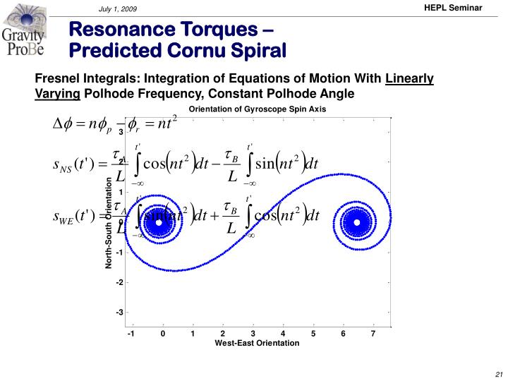 Resonance Torques –