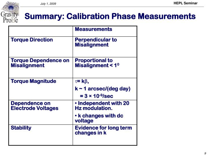 Summary: Calibration Phase Measurements