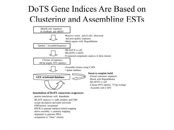 DoTS Gene Indices Are Based on Clustering and Assembling ESTs