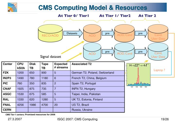 CMS Computing Model & Resources