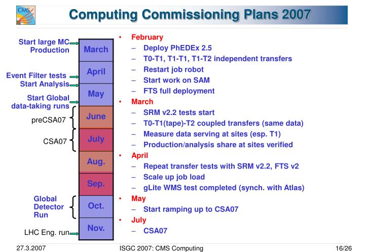 Computing Commissioning Plans 2007