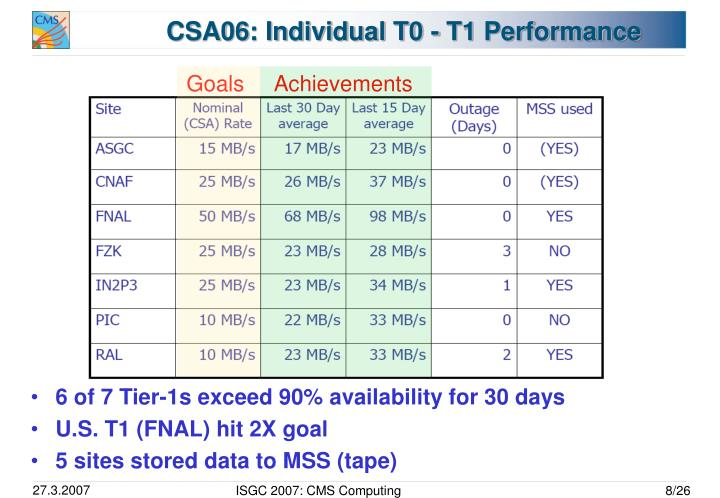 CSA06: Individual T0 - T1 Performance