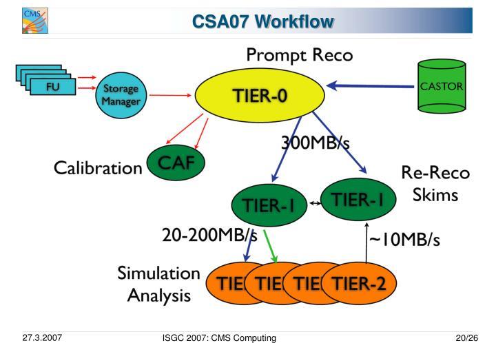 CSA07 Workflow